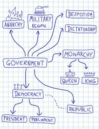 Political Systems by Tupungato