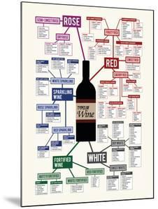 Types of Wine Chart