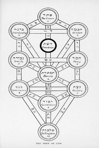 The Tree of Life of the Jewish Caballa-J^f^c^ Fuller-Stretched Canvas Print