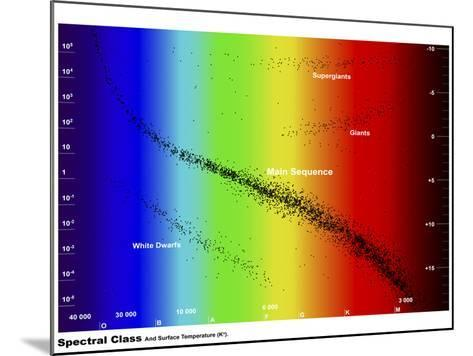 Diagram Showing the Spectral Class and Luminosity of Stars-Stocktrek Images-Mounted Photographic Print