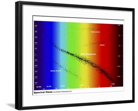 Diagram Showing the Spectral Class and Luminosity of Stars-Stocktrek Images-Framed Art Print