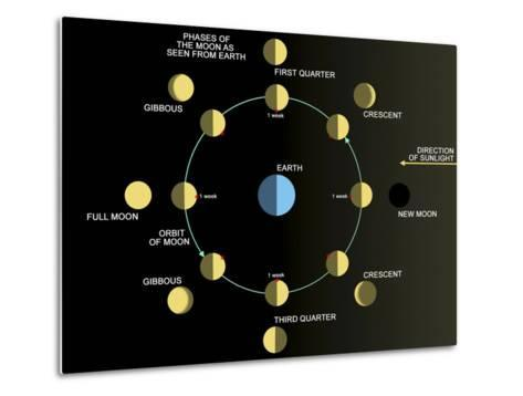 A Diagram Showing the Phases of the Earth's Moon-Stocktrek Images-Metal Print