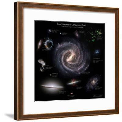 Galaxy Sizes Compared to Ic 1101, the Largest known Galaxy--Framed Photographic Print