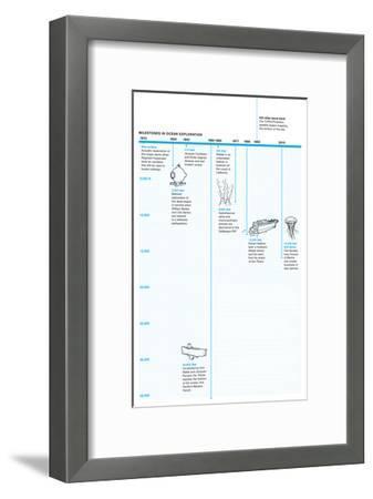 Timeline of Milestones in Ocean Exploration-Oliver Uberti-Framed Giclee Print