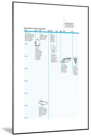 Timeline of Milestones in Ocean Exploration-Oliver Uberti-Mounted Giclee Print