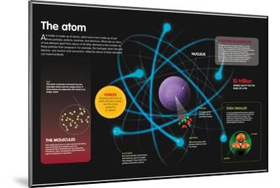 Infographic About the Components of the Atom and How They Can Be Combined--Mounted Poster