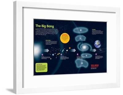 Infographic About the Theory of the Big Bang That Gave Birth to the Universe--Framed Poster
