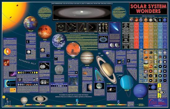 Wonders Of The Solar System Wall Chart--Laminated Poster