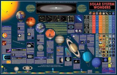 Wonders Of The Solar System Wall Chart