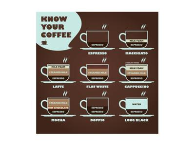 Know Your Coffee Diagram