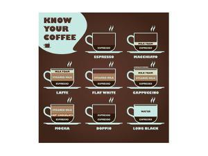 Know Your Coffee Diagram by yienkeat