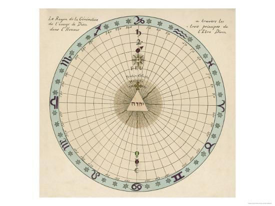 Zodiacal Chart Showing the Image of God in Man According to the Three Principles of Divine Being--Giclee Print