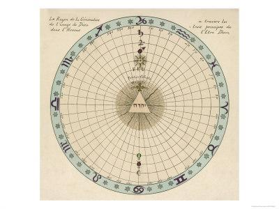 https://imgc.artprintimages.com/img/print/zodiacal-chart-showing-the-image-of-god-in-man-according-to-the-three-principles-of-divine-being_u-l-ouyqs0.jpg?p=0
